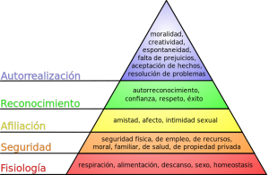 Pirámide de Maslow. Fuente: Wikipedia.